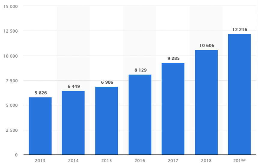 Global B2B e-commerce gross merchandise volume (GMV) from 2013 to 2019